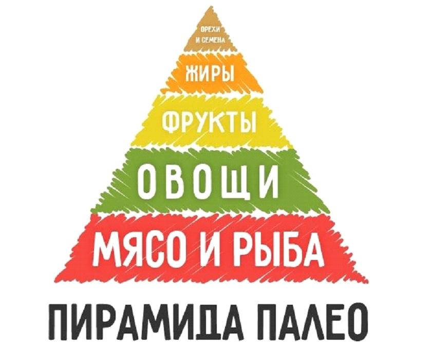 пирамида палео